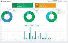 Статистика и запись звонков (web-приложение)