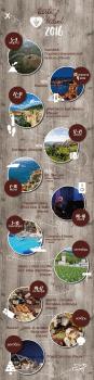 План путешествий для Taste of travel