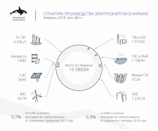 Цикл инфографик для Magonova & Partners