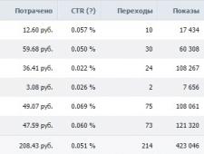 Статистика моей рекламной кампании