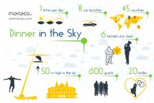 """Инфографика """"Dinner in the sky"""""""