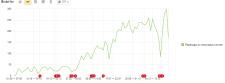 Внутренняя оптимизация сайта (SEO)