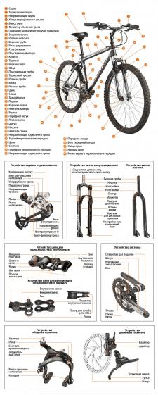 схема велосипеда