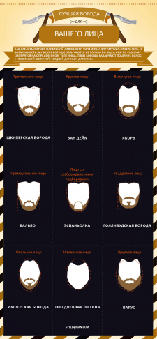 """Инфографика """"Лучшая борода - для вашего лица"""""""