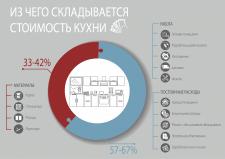 Инфографика. Стоимость кухни