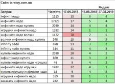Инфинити Надо (Яндекс 3 месяца)
