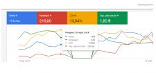 Реклама у Google Ads ремонт, дизайн (2018 р.)
