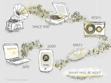 Инфографика: Развитие музыки