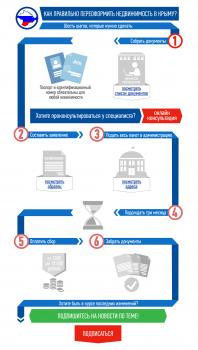 Инфографика по недвижимости