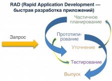 RAD (программирование)