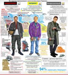 """инфографика """"представители слоев украинского люда"""""""