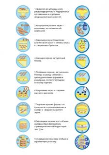Процес изготовления рисовых хлебцов