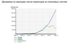 350000 в месяц из Google и Yandex