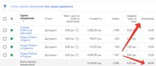 Google Adwords: Заявки на портал вакансий в Европе