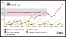 Продвижение сайта в TOP 10 Яндекс & Google