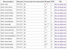 google.ru - продвижение в ТОП5-10