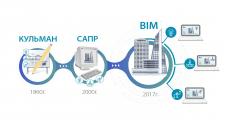 Инфографика BIM