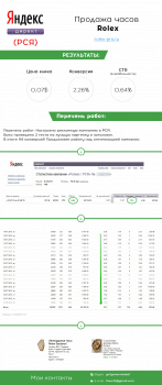 Яндекс Директ -  Часы Rolex (РСЯ)