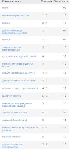 2 месяца продвижения сайта на prom.ua