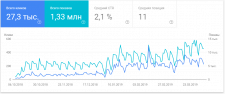 Турагентство SEO оптимизация продвижение