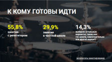 Исследование для частной музыкальной школы