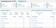 Семантика для интернет-магазина myToys.ru в Москве