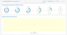 Продвижение сайта по продаже гироскутеров (Яндекс)