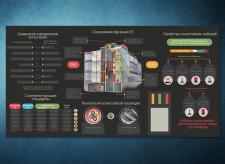Инфографика для промышленного сегмента