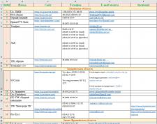 Собрать список всех сайтов/порталов локальных ТВ