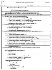 """АСУ """"Взаимодейсттвие с СТО по ремонту авто"""""""