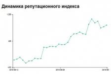 Динамика репутационного индекса