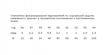 "таблица ""Статистика финансирования"""