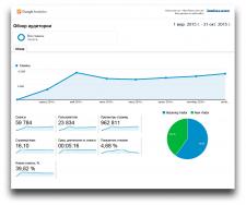 Увеличение посещаемости сайта