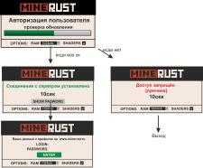 Система авторизации MineCraft для проекта MineRust