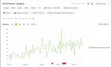SEO-оптимизация и продвижение интернет-магазина