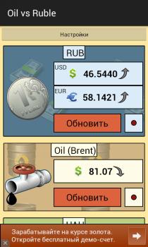 Oil vs Ruble