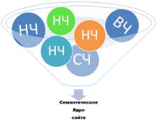 Семантическое ядро для сайта строительная тематика