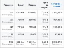 Отчет по личной рекламной кампании фейсбук