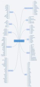 Mind Map карта для Контекстной рекламы кухо