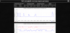 Система мониторинга температур UNIX-систем
