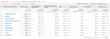 Настройка групп контента в Google Analitics