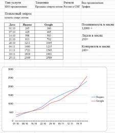"СЕО продвижение сайта Тематика ""Продажа спирта опт"
