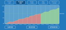 График прибыли клиента от майнинга криптовалют