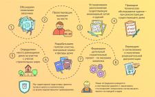 Инфографика для Центра сопровождения строительства