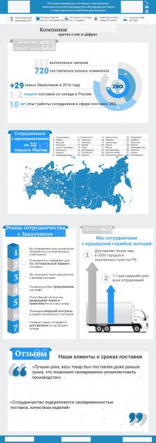 Инфографика для Email-цепочки подогрева