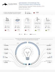 Инфографика для Kosatka.Media