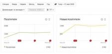 Рост новых посетителей на сайте