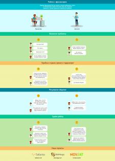 """Инфографика для сайта """"Работа с фрилансером"""""""