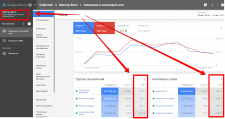 Настройка и сопровождение РК в Google AdWords