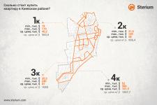 Инфографика - стоимость квартиры в Киевском районе
